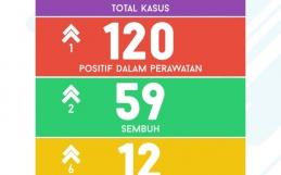 Data Sebaran Covid 19 Kota Banjarbaru Selasa,30 Juni 2020