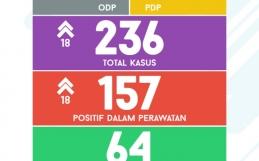 Data Sebaran Covid 19 Kota Banjarbaru Jumat,03 Juli 2020