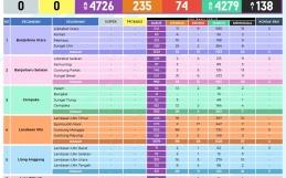 Data Sebaran COVID-19 Kota Banjarbaru Selasa, 20 April 2021
