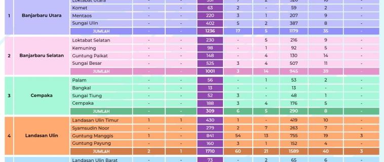 Data Sebaran COVID-19 Kota Banjarbaru Kamis, 29 April 2021