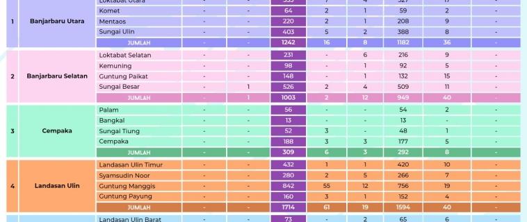 Data Sebaran COVID-19 Kota Banjarbaru Senin, 03 Mei 2021