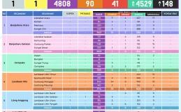 Data Sebaran COVID-19 Kota Banjarbaru Selasa, 04 Mei 2021